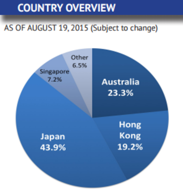 Asia Pacific Country Overview