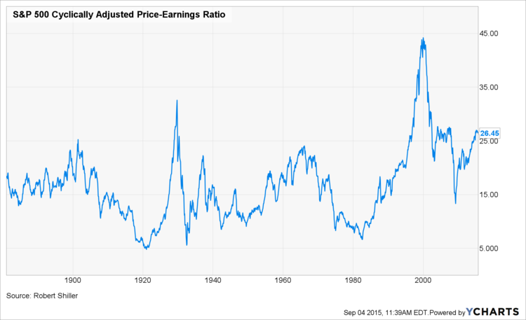 S&P 500 CAPE Ratio Over Time