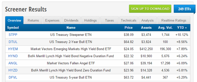 bond etf screener