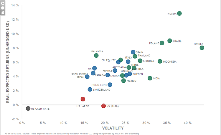 countries valuation rankings