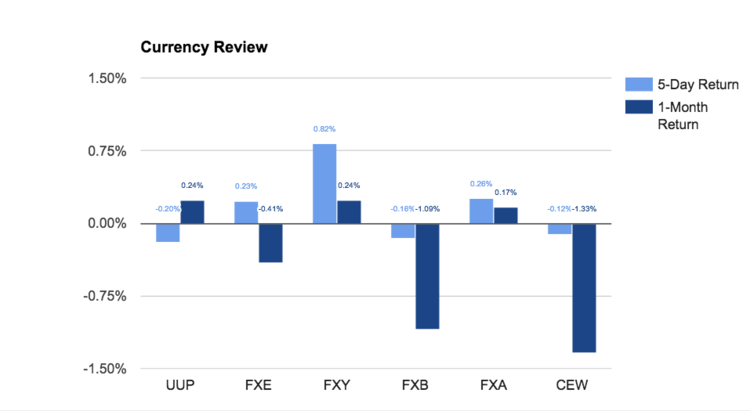 Currency Review Chart