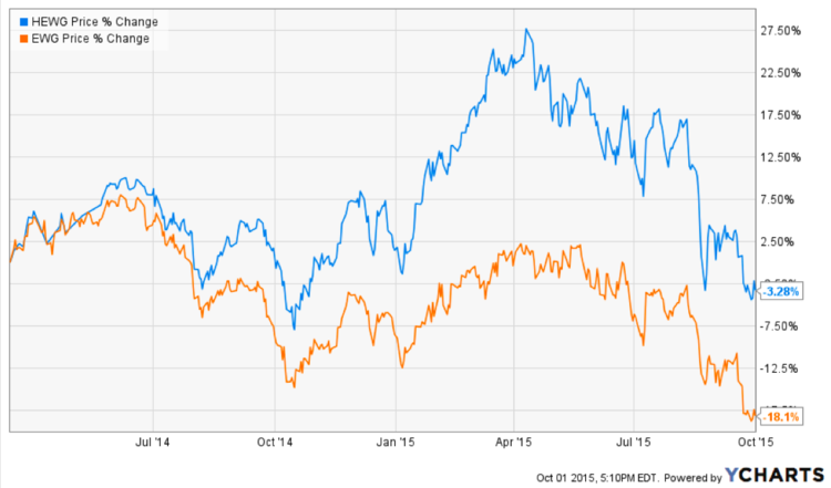 Figure 1 – German ETF Comparison – Source: YCharts