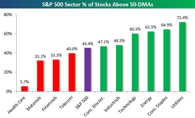 sector breadth levels
