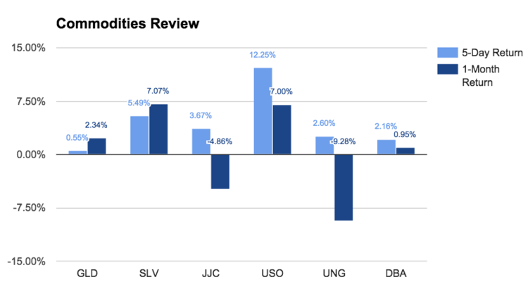 Commodity review chart