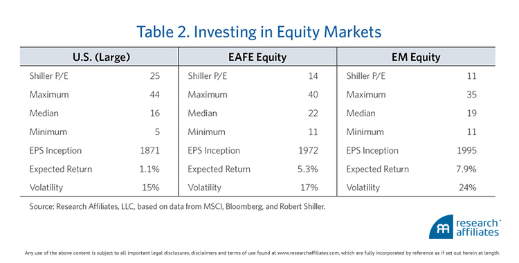 em equities valuations
