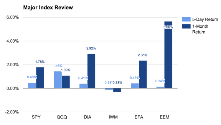 Major Index Review chart