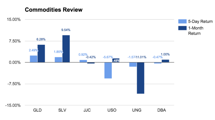 Commodities Review chart