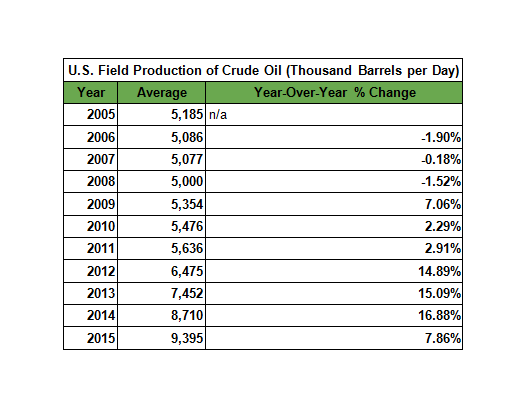 US Field Production of Crude