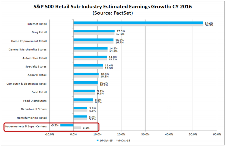 retail sector earnings
