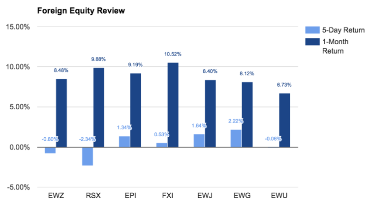 foreign equity review chart