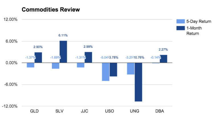 commodities review