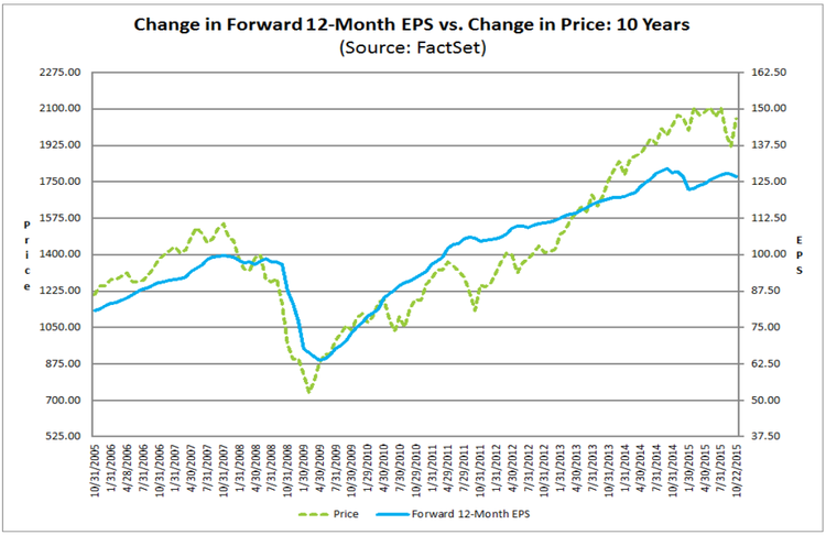 sp500 eps vs price