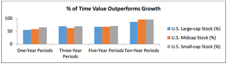 value premium over time