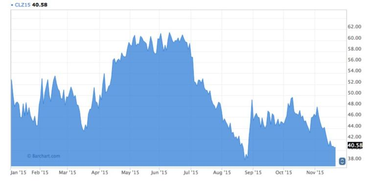 Crude oil graph image