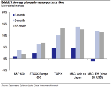 Average price performance post rate hike