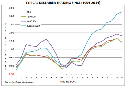 december market seasonality