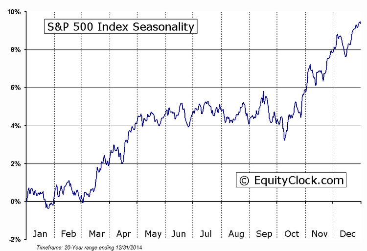 S&P 500 20yr seasonality