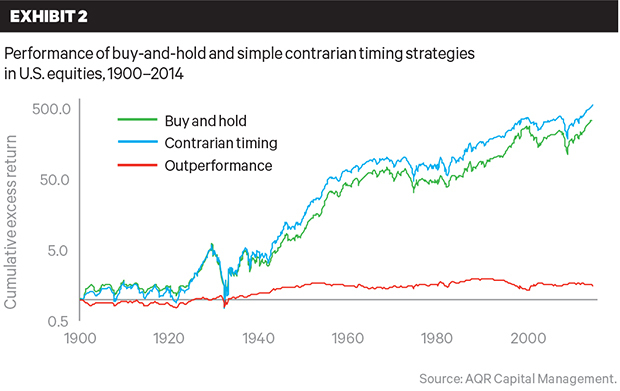 contrarian strategy over time