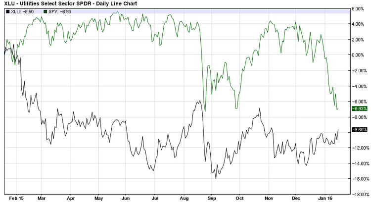 xlu versus spy one year