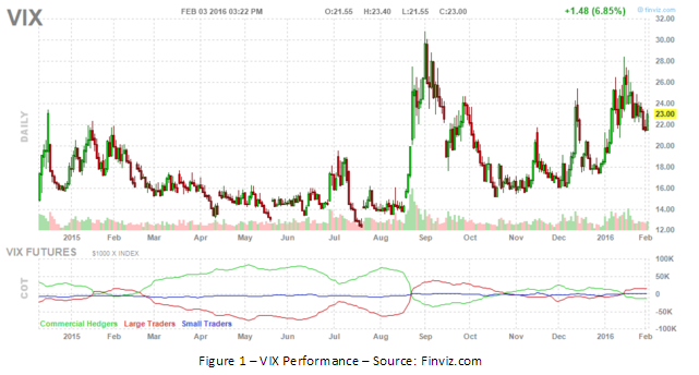 VIX Performance Chart