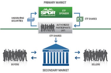 how are etfs created