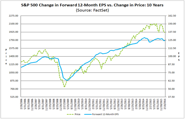 S&P500 price vs. forward EPS