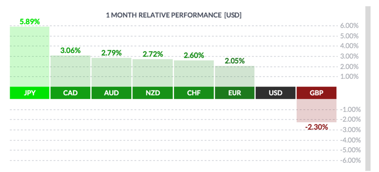 USD Relative Performance