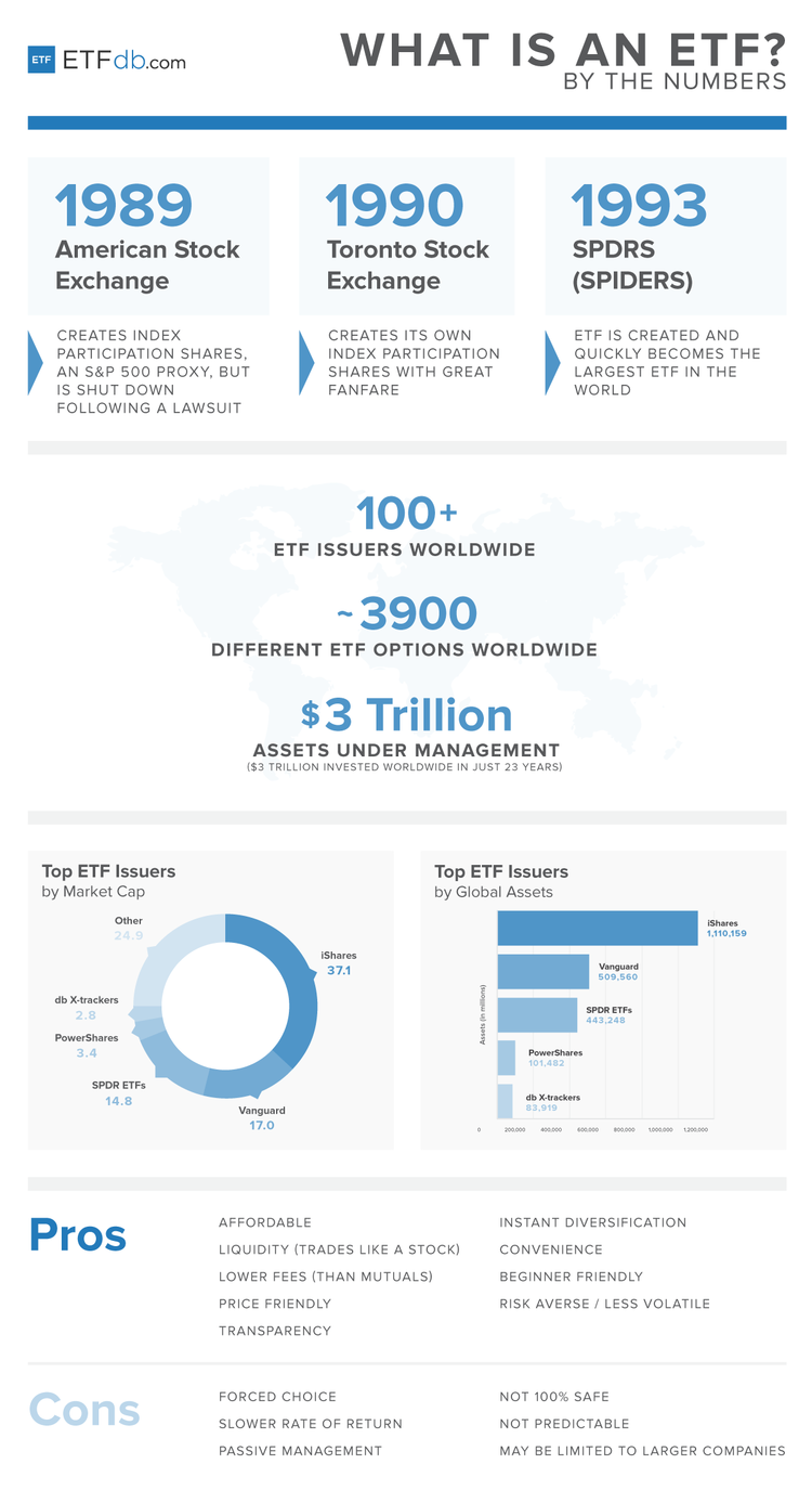 ETFs By the Numbers Infographic