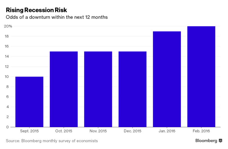 rising recession risk