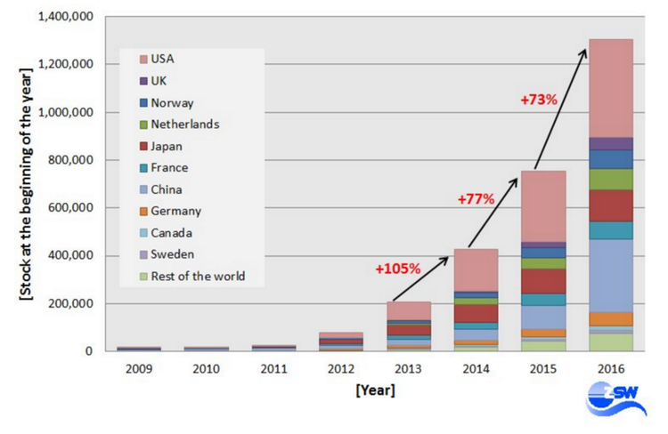 Increase in Electric Cars Graph