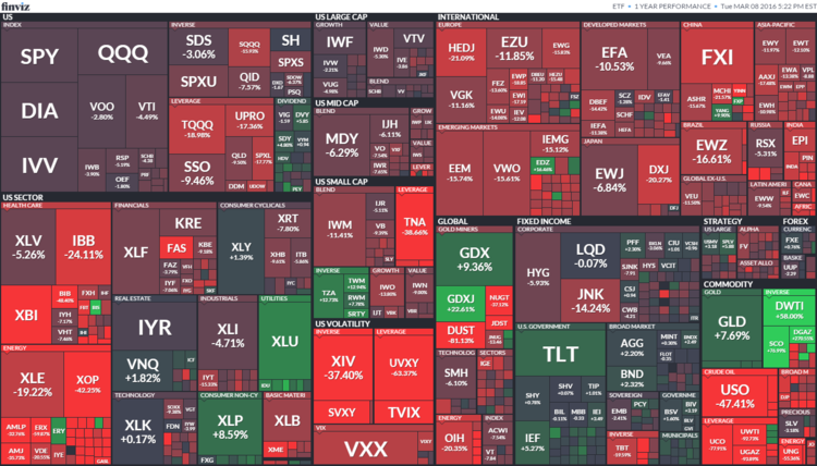 1year ETF heatmap