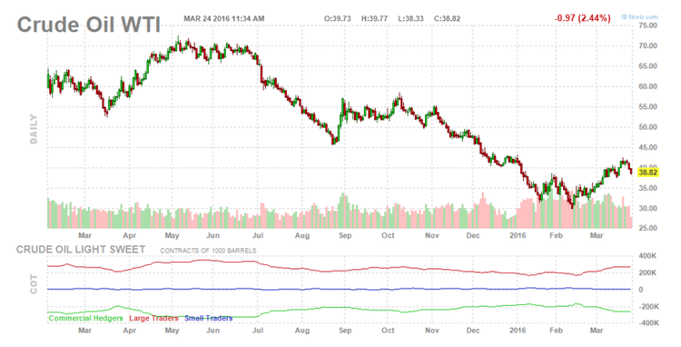 Crude Oil WTI Chart