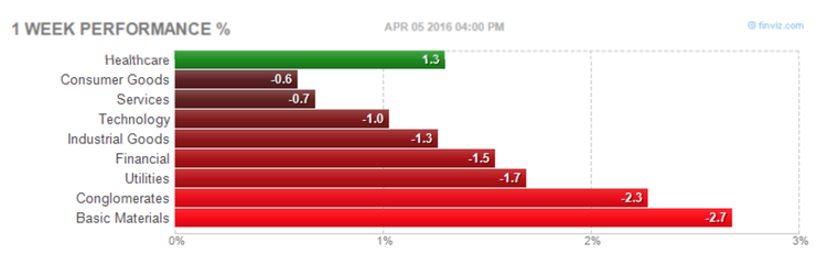 Weekly Sector Performance
