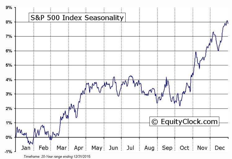 s&p 500 index 20 year performance