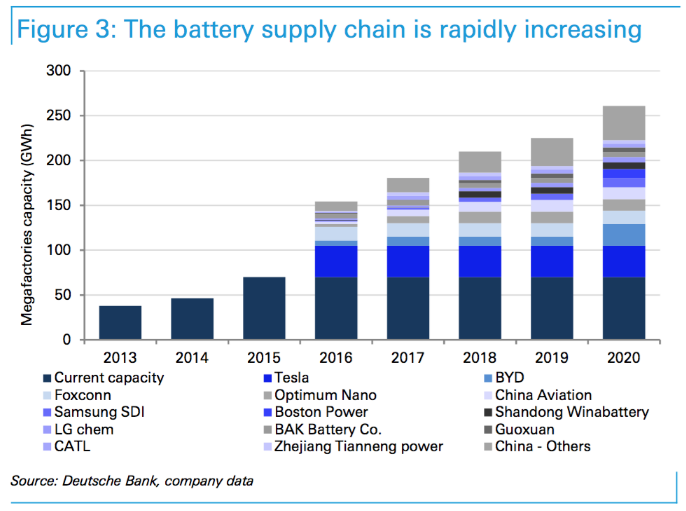 battery supply chain