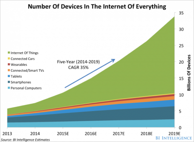 Number of Device in the Internet of Everything chart