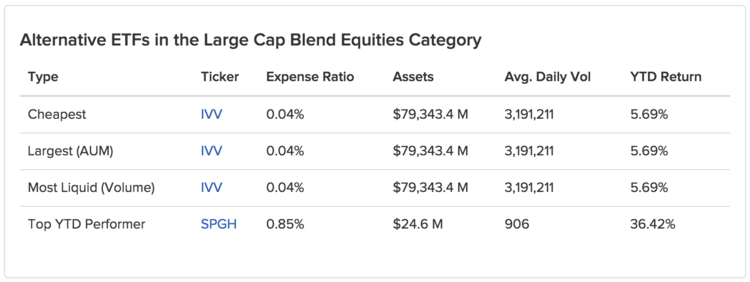 Table Alternative ETFs in the Large Cap Blend Equities Category