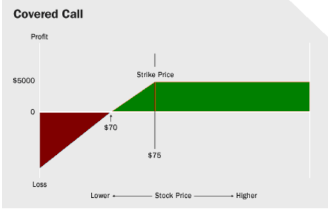 Covered Call Chart