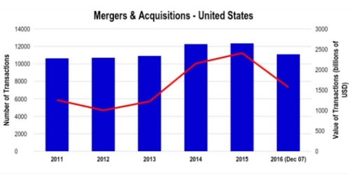 Mergers and Acquisitions USA