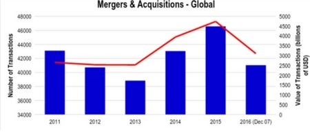 Merger and Acquisitions Global