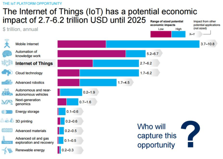 Internet of Things (IoT) Economic Potential