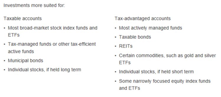Investment more suited for taxable/tax-advantaged accounts