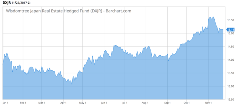 Wisdomtree Japan Real Estate Hedged Fund (DXJR)
