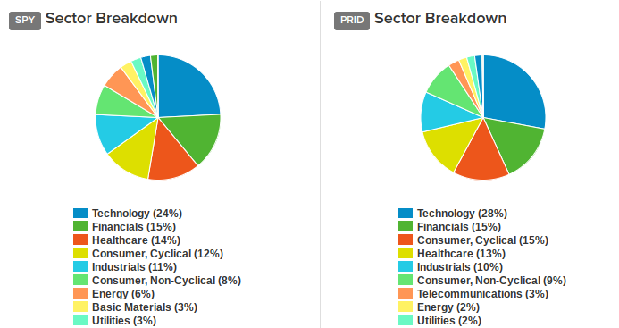 Sector Breakdown Pie Chart