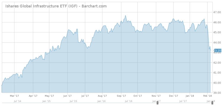 Ishares Global Infrastructure ETF Chart