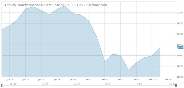 Amplify Transformational Data Sharing ETF Chart
