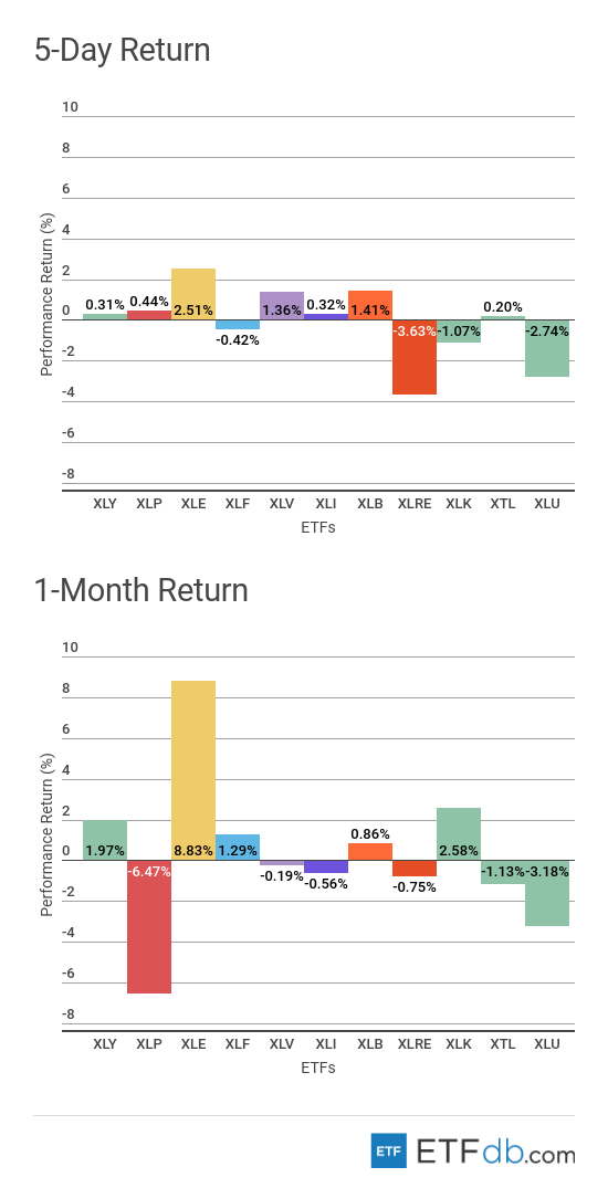 5-Day Return and 1-Month Return Sectors Review Chart