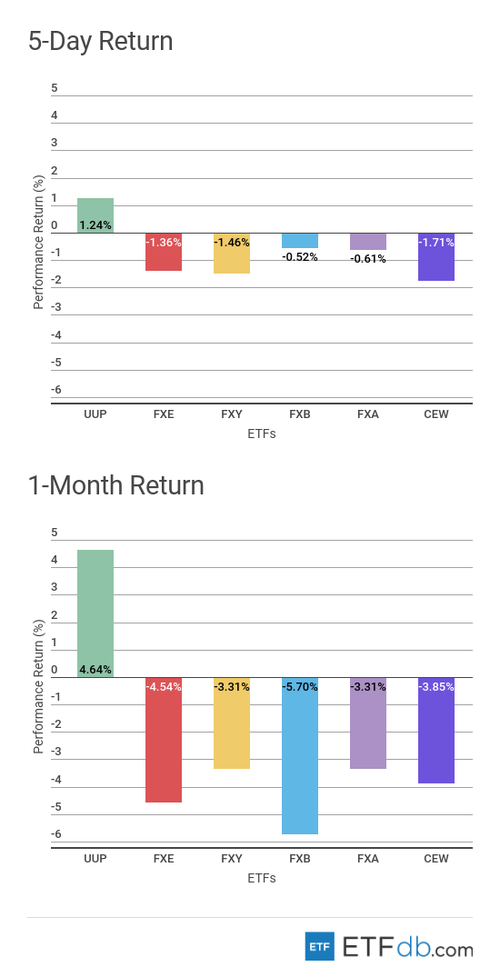 5-Day Return and 1-Month Return Currency Review Chart