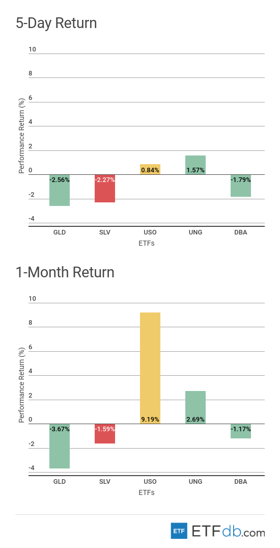Etf Scorecard May 18 Edition