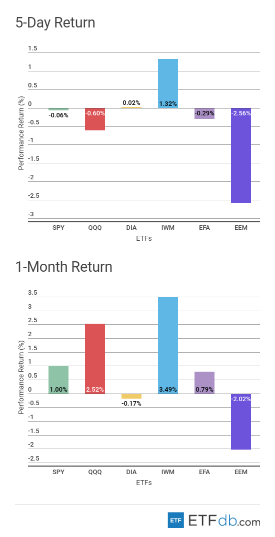 5-Day Return and 1-Month Return Major Index Review Chart
